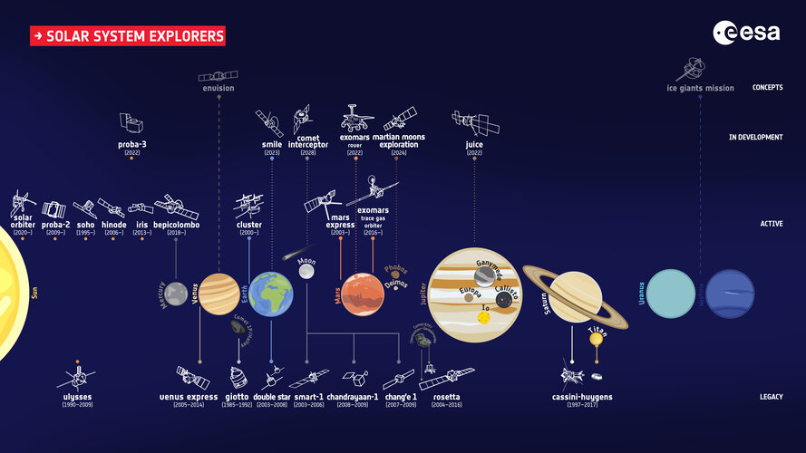 ESA's fleet of Solar System explorers