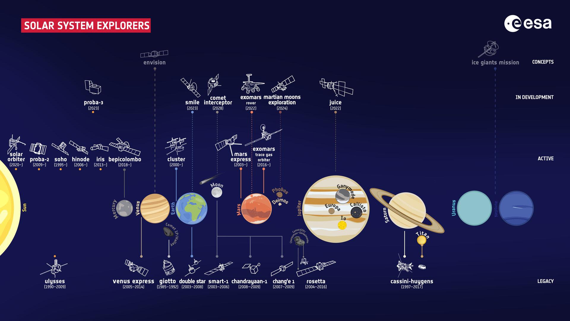 infografika zobrazuje minulé/současné/budoucí mise a co zkoumají (planety, …