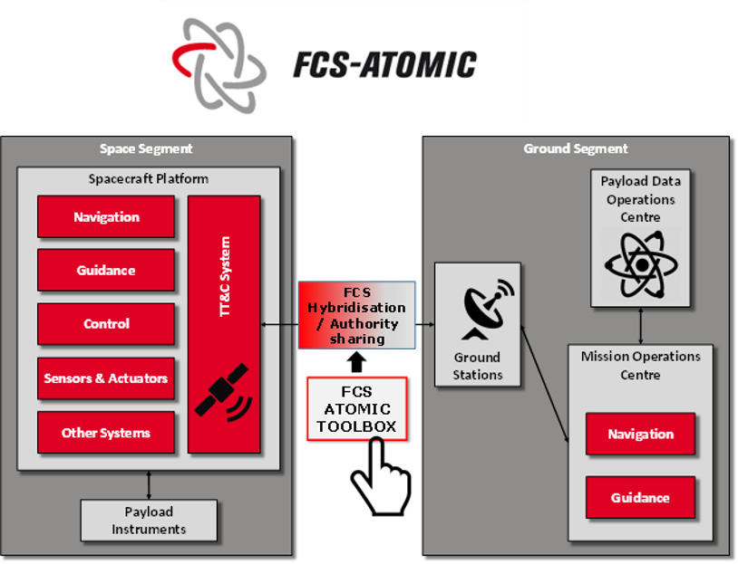 The FCS-ATOMIC tool simulates the two segments of spacecraft control: the space segment and the ground segment.