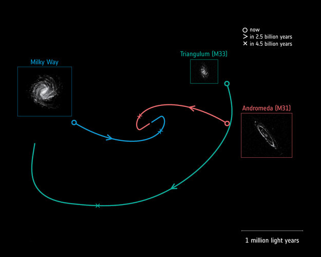 Future motions of the Milky Way, Andromeda and Triangulum galaxies