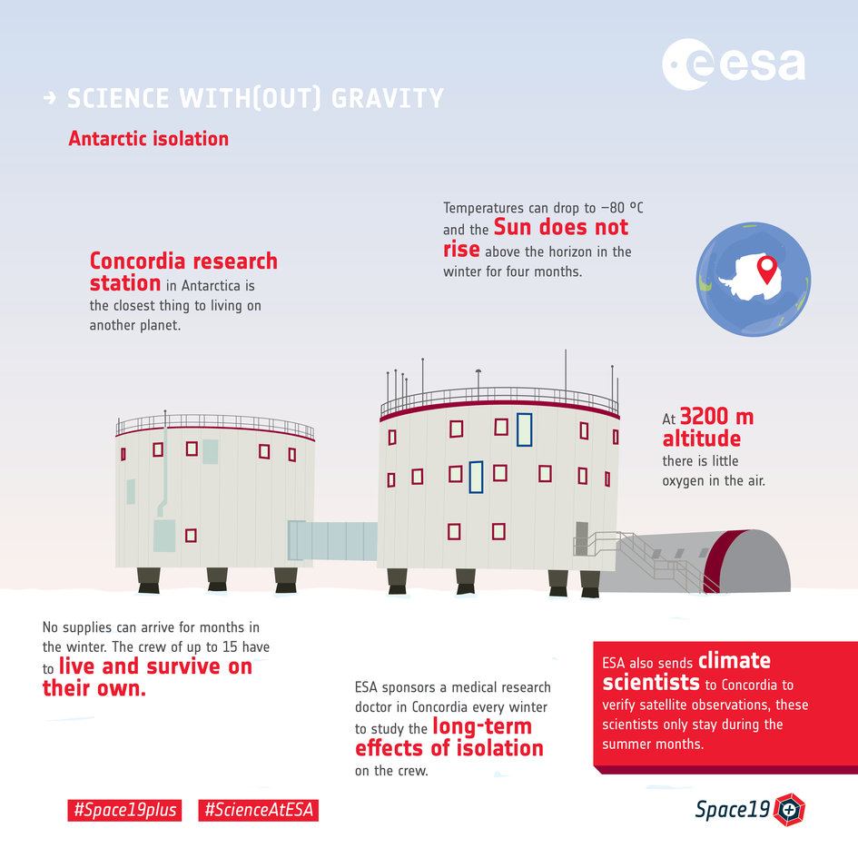 Science with(out) gravity  – Concordia research station in Antarctica