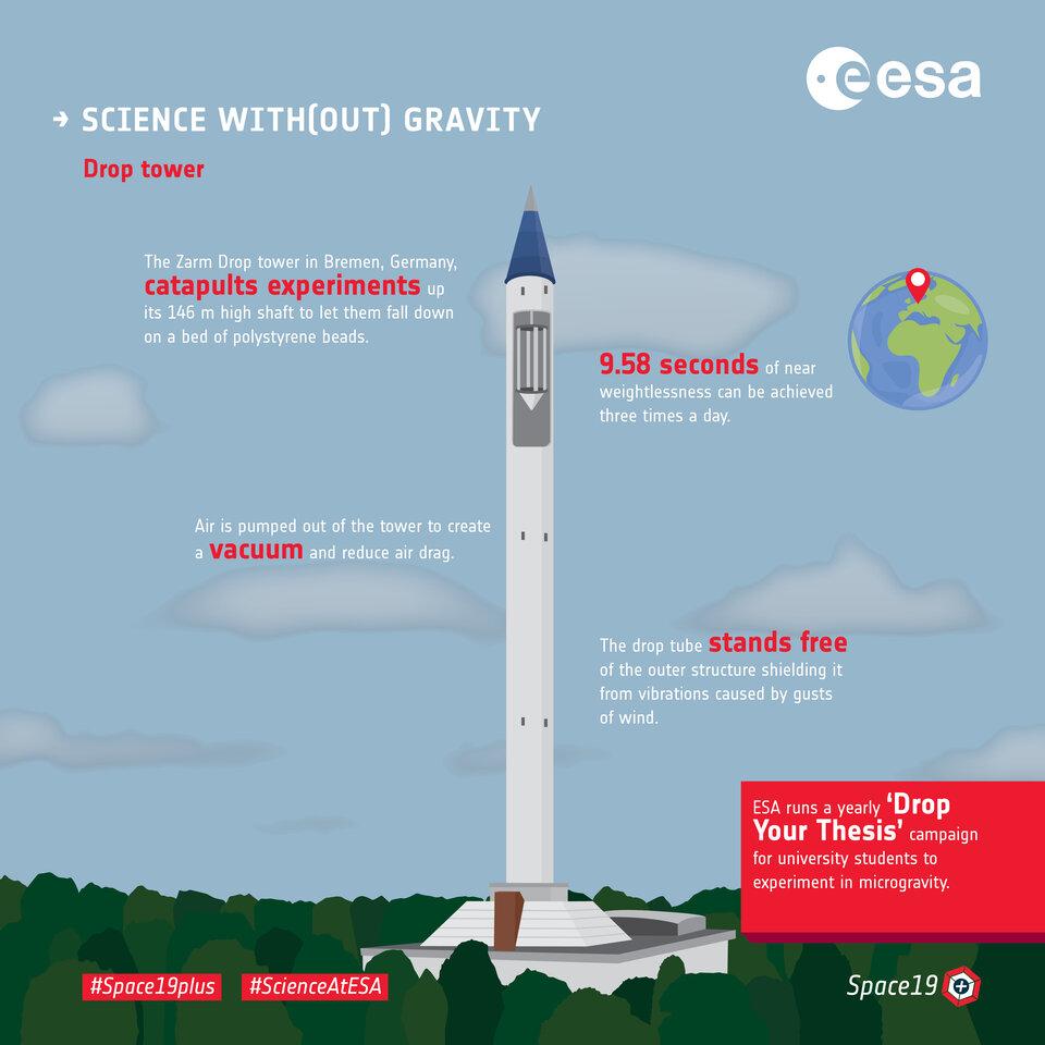 Scienza con (fuori) gravità - torri a caduta