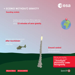 Science with(out) gravity  – sounding rockets