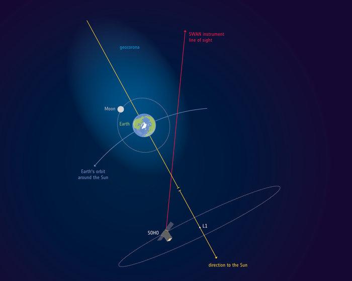 Atmósfera terrestre se extiende más allá de la órbita lunar
