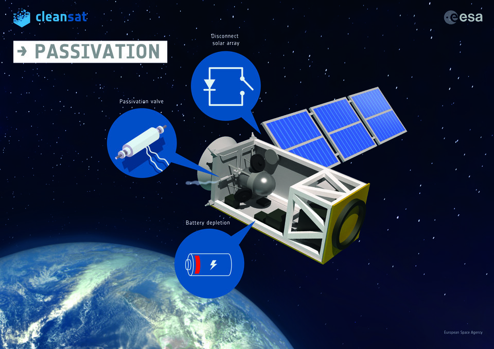 Satellite passivation