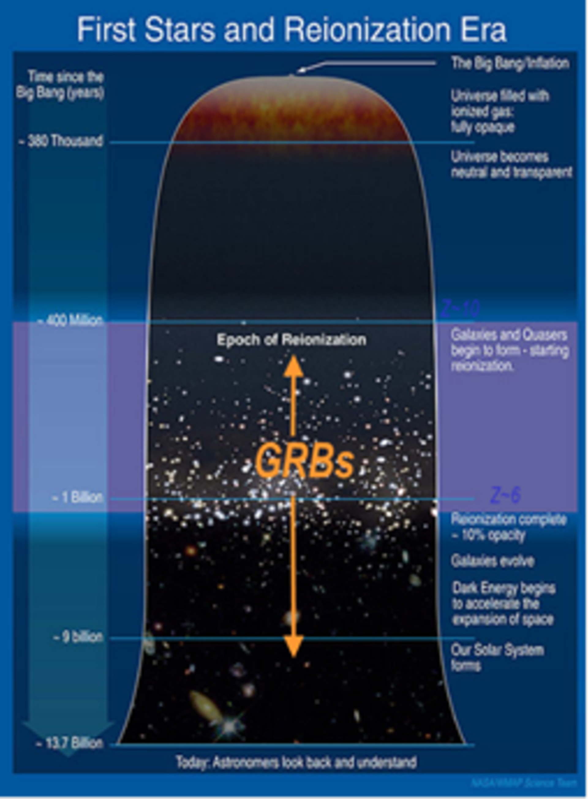 Gamma ray bursts in the early Universe