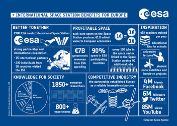 International Space Station benefits for Europe