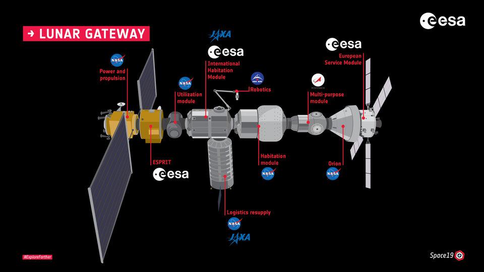 Gateway, schéma