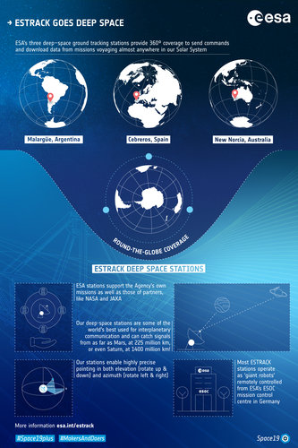 Estrack deep space stations infographic