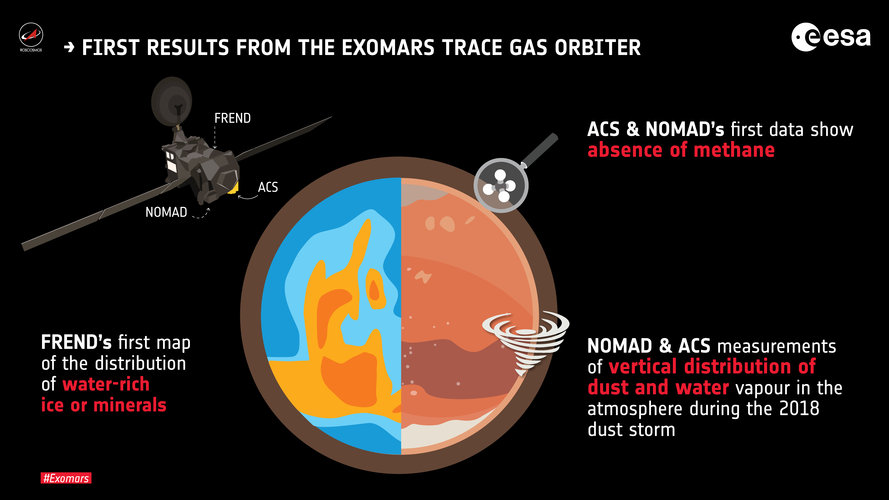 First results from ExoMars Trace Gas Orbiter
