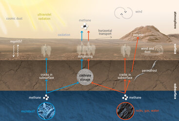 How to create and destroy methane at Mars