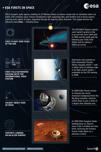 Infographic: Selected ESA firsts in space