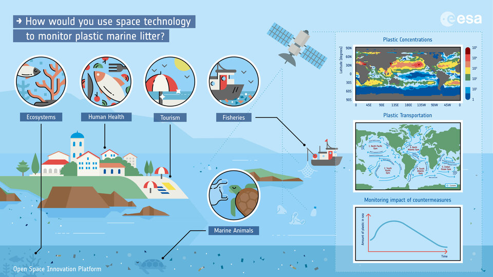 Space technology to monitor plastic marine litter