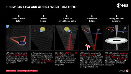 How can LISA and Athena work together?