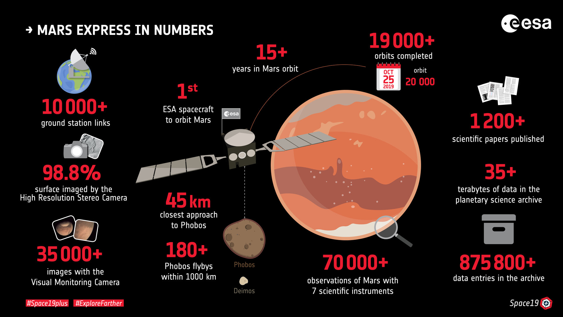 Mars Express in numbers