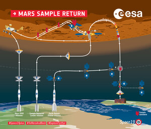 Mars Sample Return overview infographic
