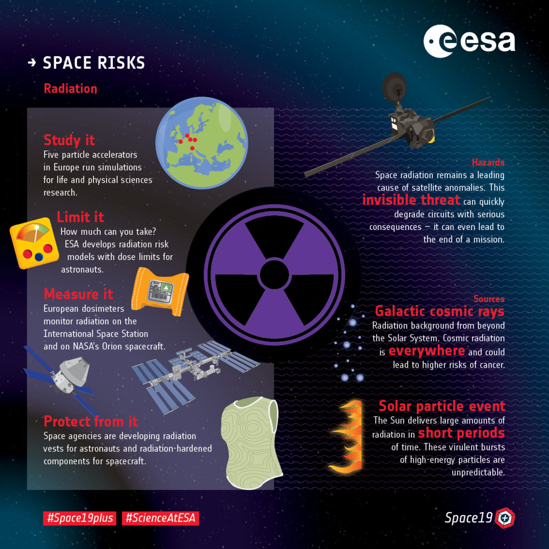 Space risks – Fighting radiation