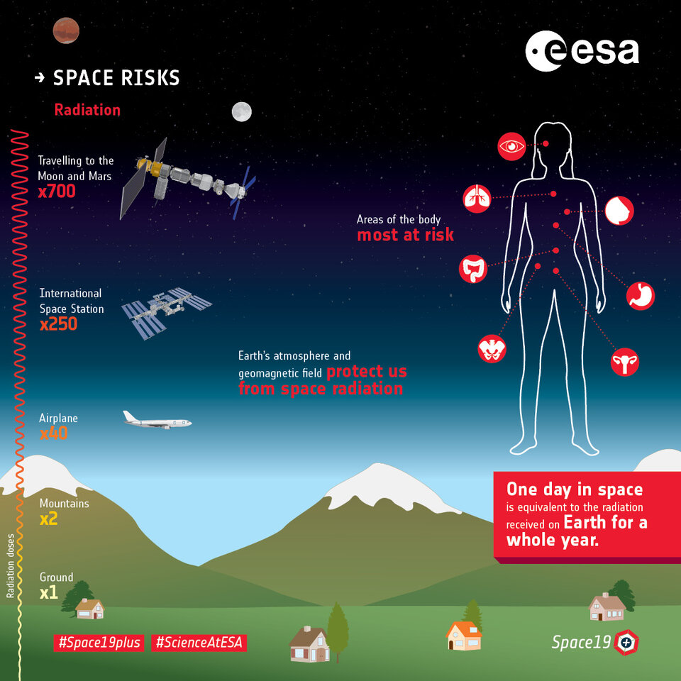 Space risks – Radiation