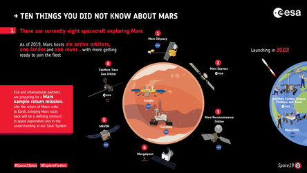 Ten things you did not know about Mars: 1. Mars exploration