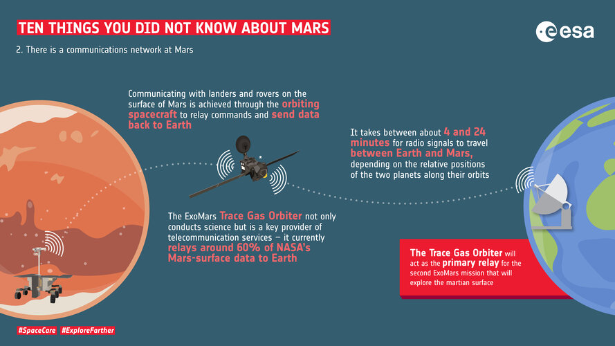 Ten things you did not know about Mars: 2. Communications network