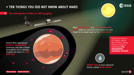 Ten things you did not know about Mars: 4. Atmosphere escape