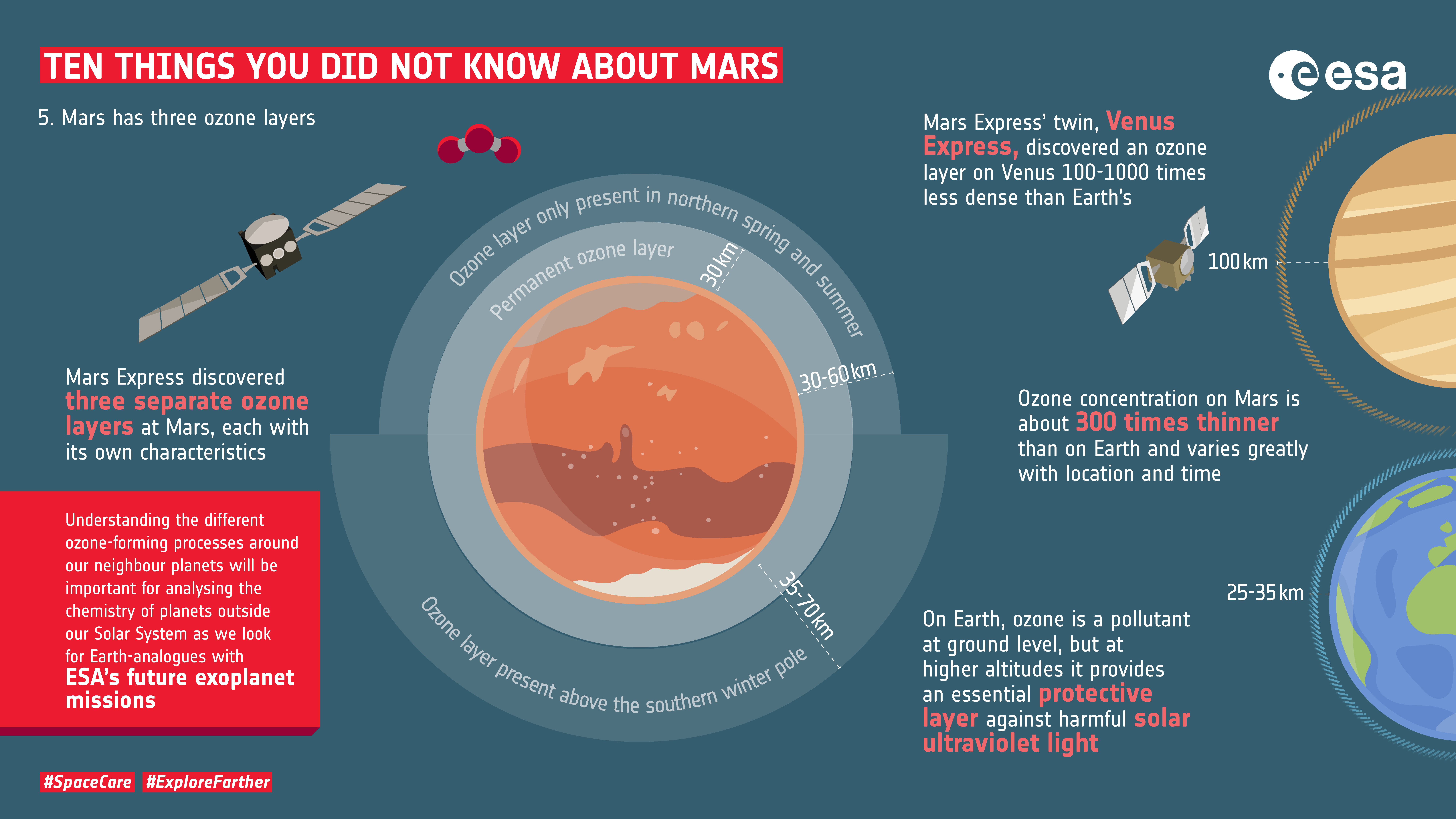 ESA - Ten things you did not know about Mars: 5. OzoneEuropean Space Agency