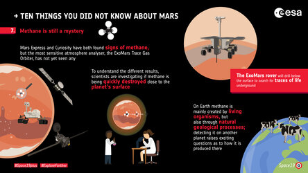Ten things you did not know about Mars: 7. Methane