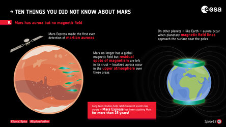 Ten things you did not know about Mars: 8. Aurora