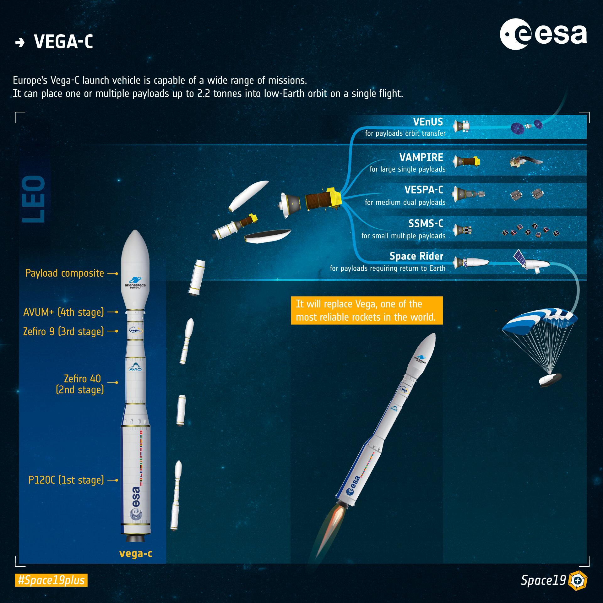 infografika letu rakety Vega-C