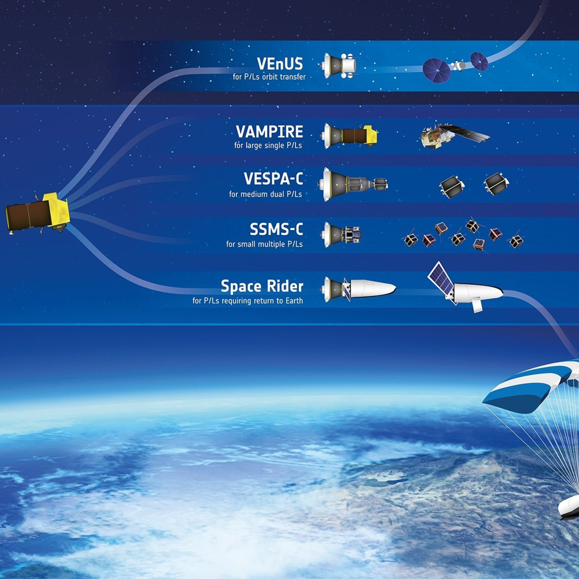 Vega payload carriers and Space Rider