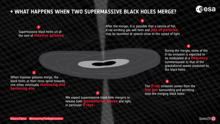 What happens when two supermassive black holes merge?