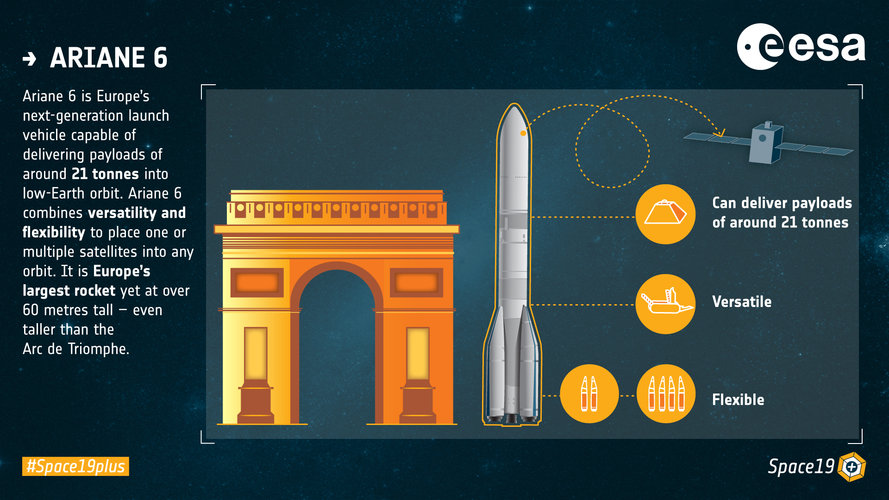 Ariane 6 key features