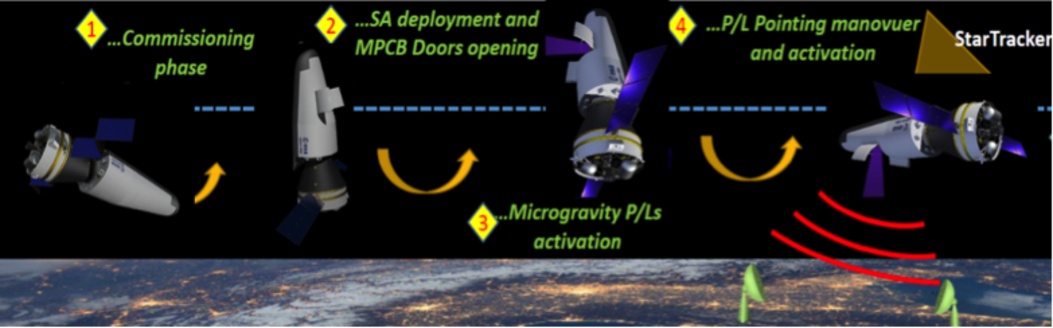 Space Rider capabilities
