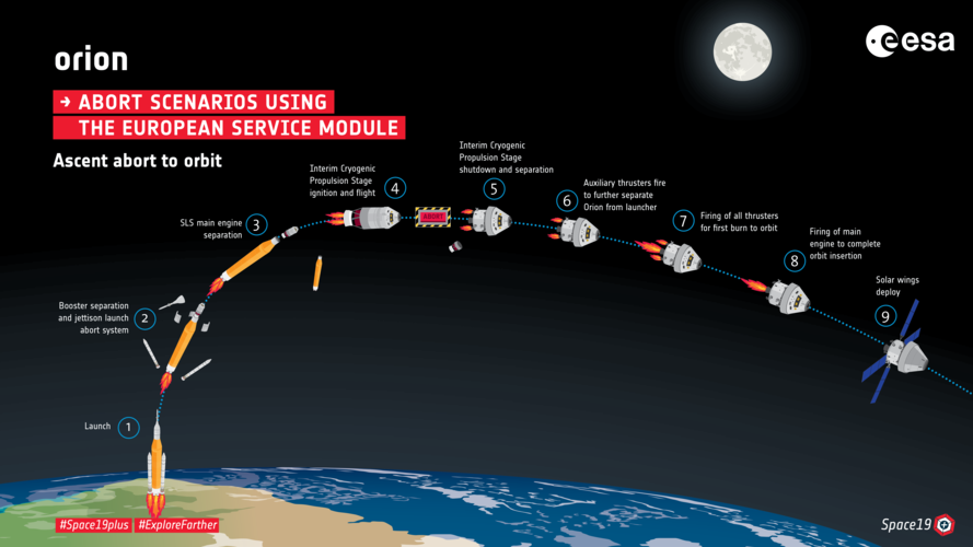 Orion Abort To Orbit infographic