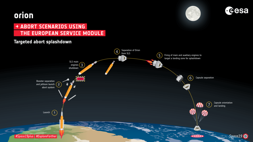 Orion targeted abort infographic