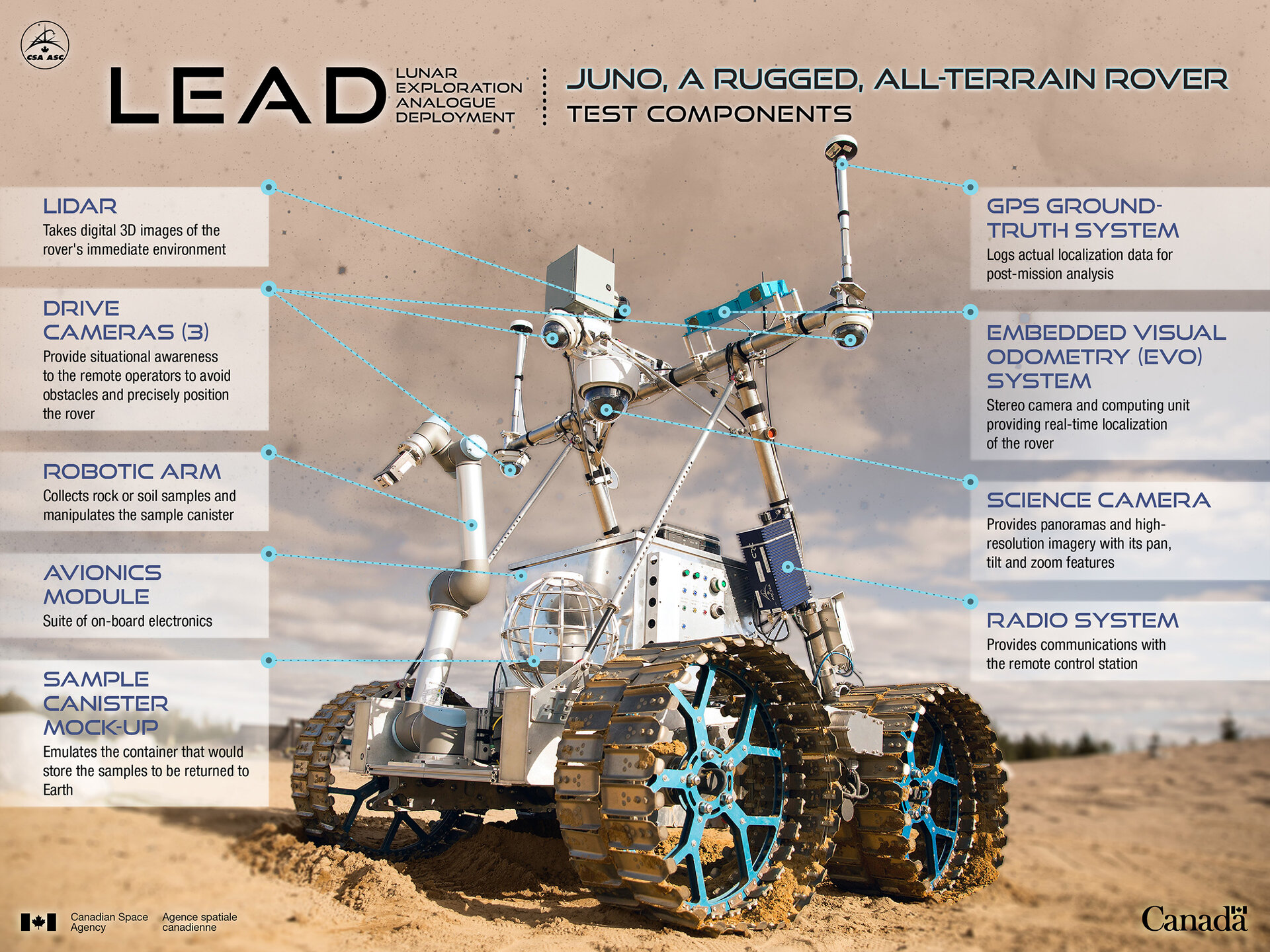 The Canadian Space Agency's Juno rover