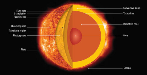 Anatomy of our Sun