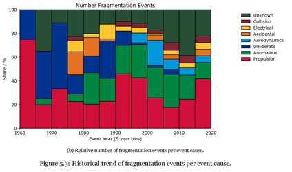 Debris creating 'fragmentation' events