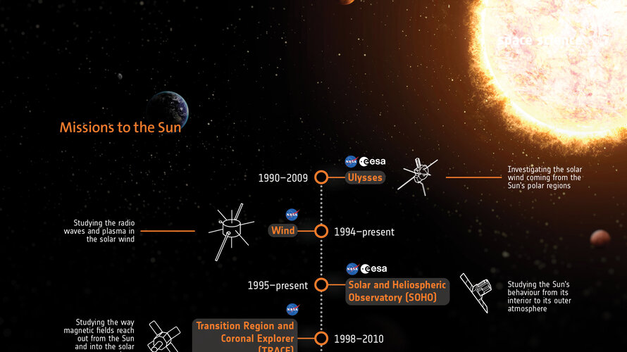 Missions to the Sun