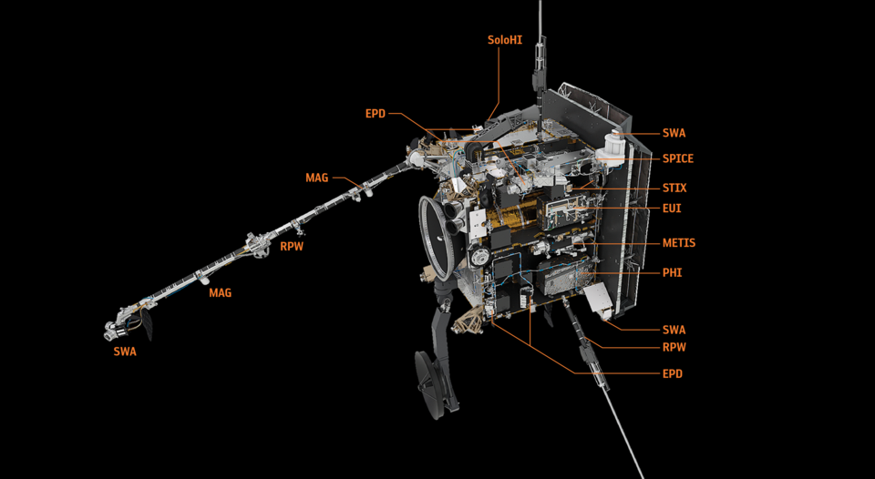 Solar Orbiter carries ten instruments, some of which consist of multiple instrument packages. Three of the spacecraft's four 'in situ' instruments, which measure the environment in the vicinity of the spacecraft, are located on Solar Orbiter's 4.4 m boom.