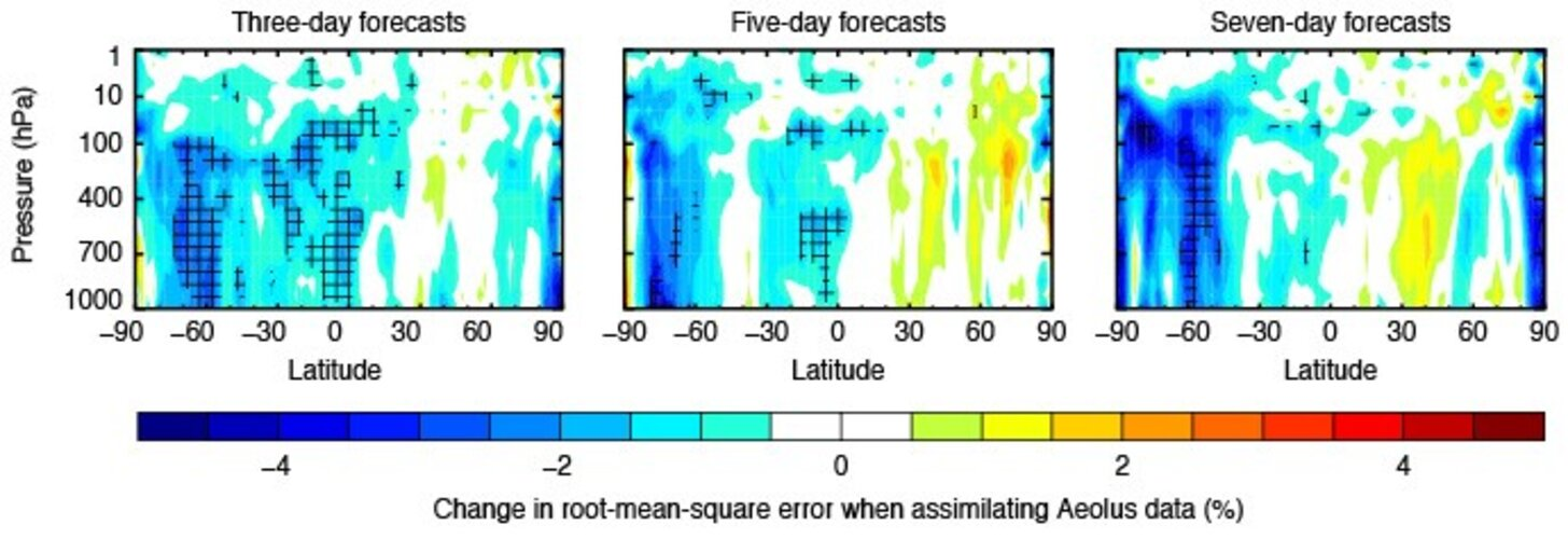 Aeolus forecasting data