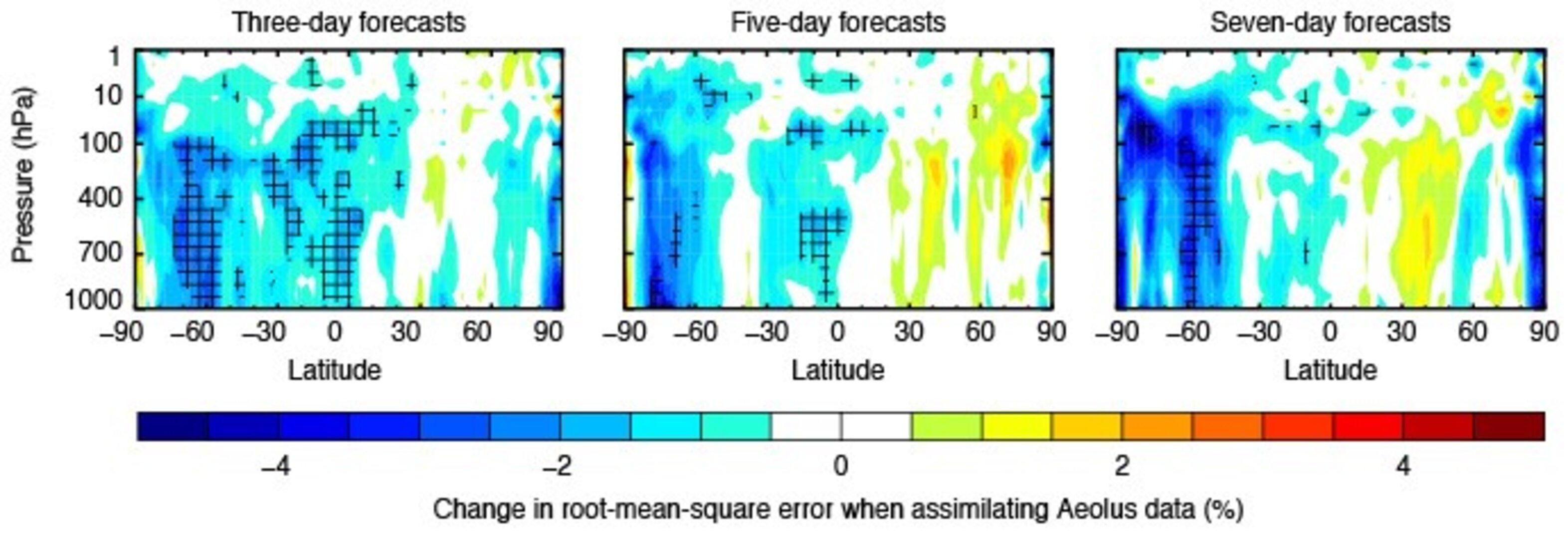 Aeolus forecasting data