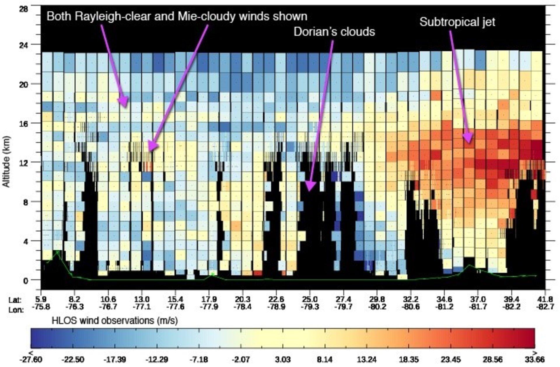 Aeolus wind data for Hurricane Dorian
