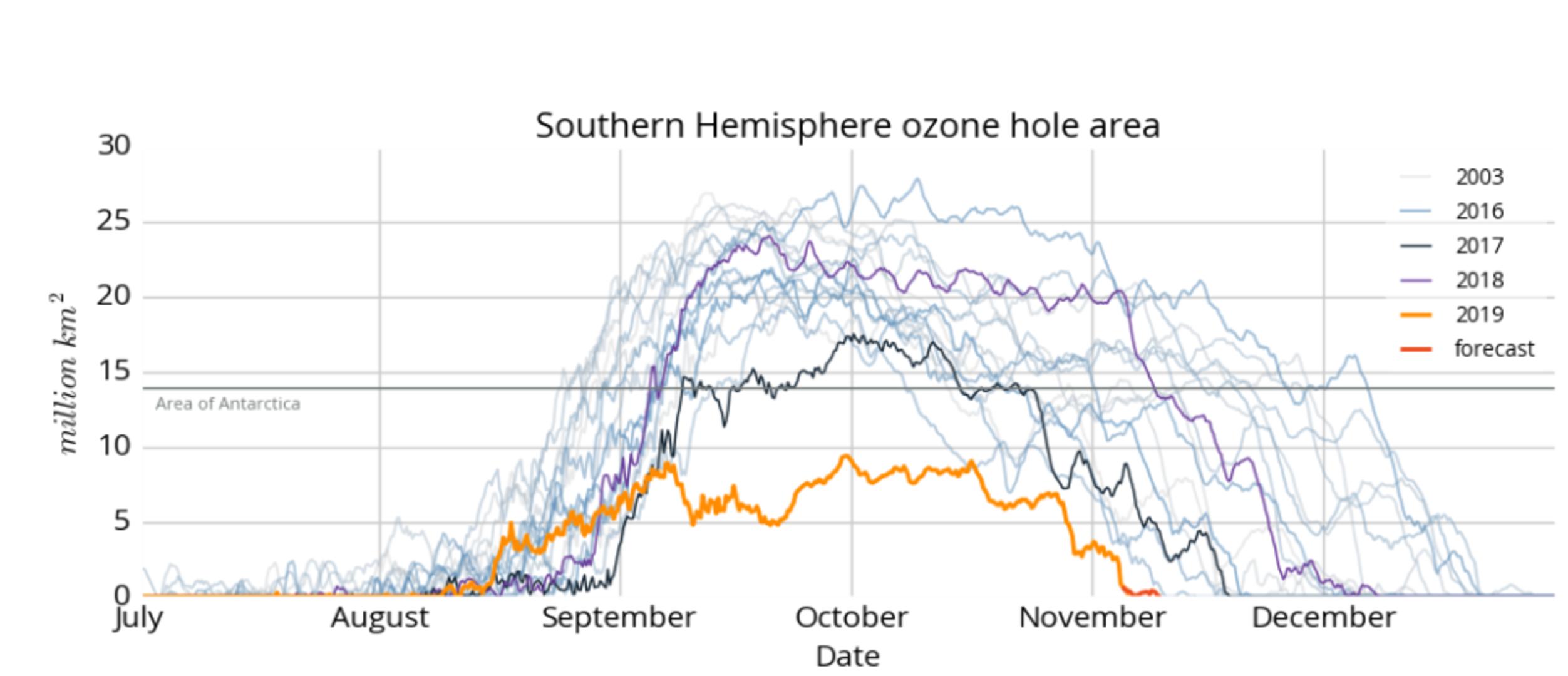 Duración y extensión del agujero de ozono según CAMS