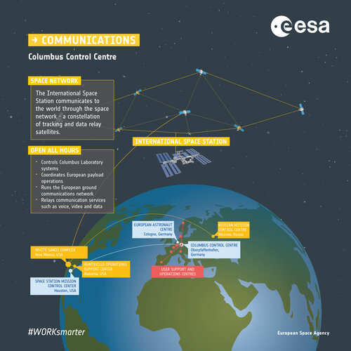 Signal trip from Space Station to Earth infographic