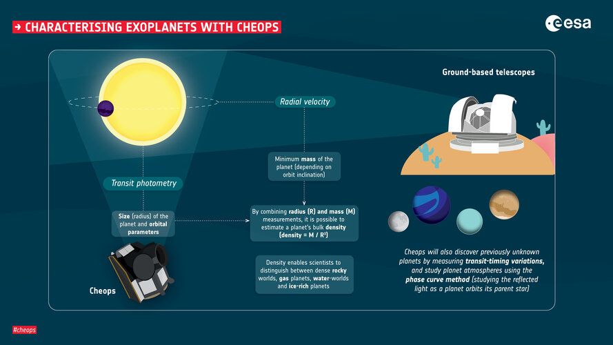 Characterising exoplanets with Cheops