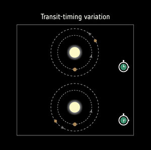 Detecting exoplanets with transit-timing variations