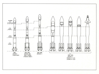 Projected development scenario for Europe's Ariane launch vehicle (1978)