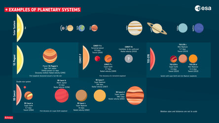 Examples of planetary systems