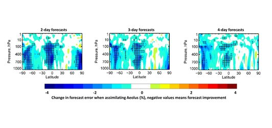 Aeolus improves weather forecasts